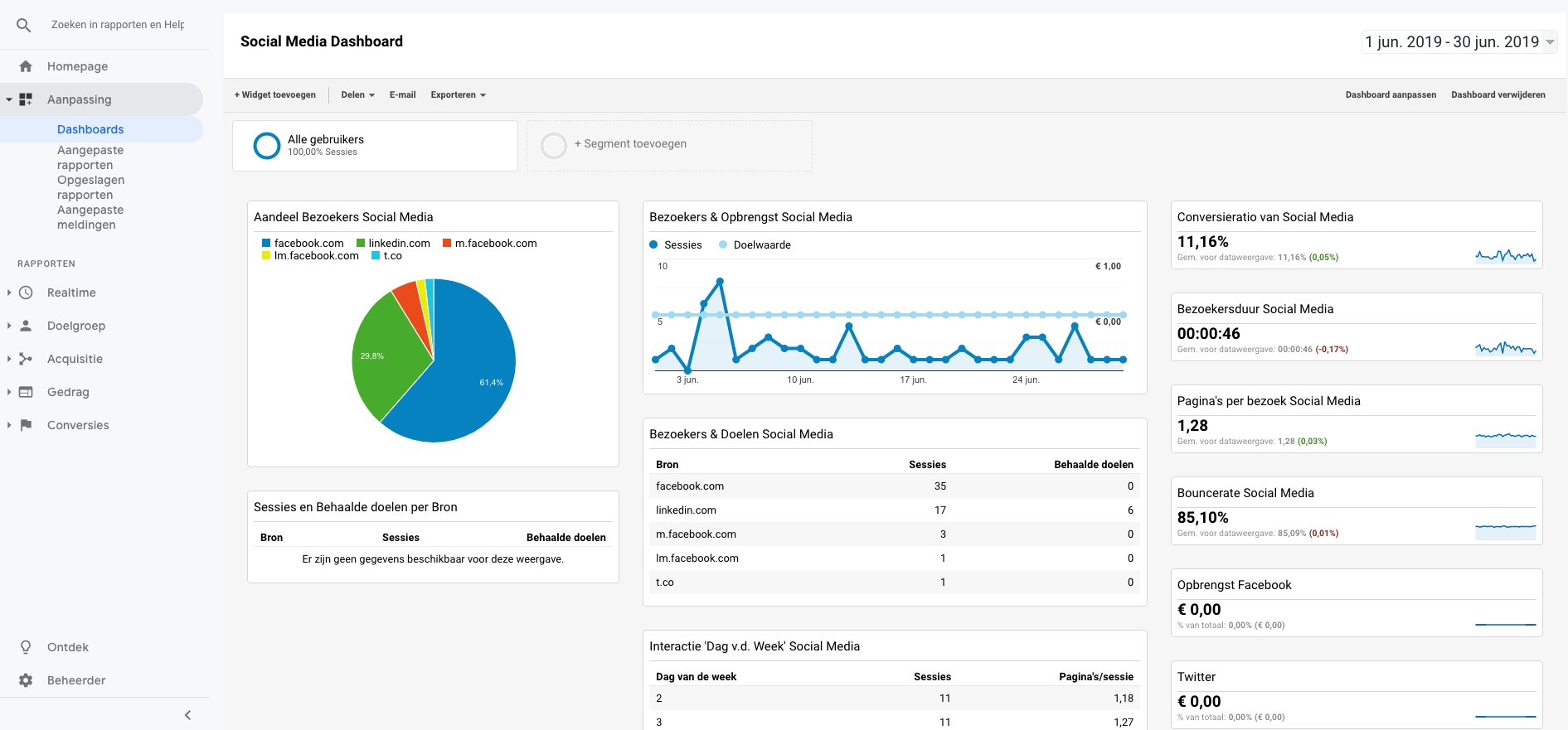 Aangepaste rapporten in Google Analytics