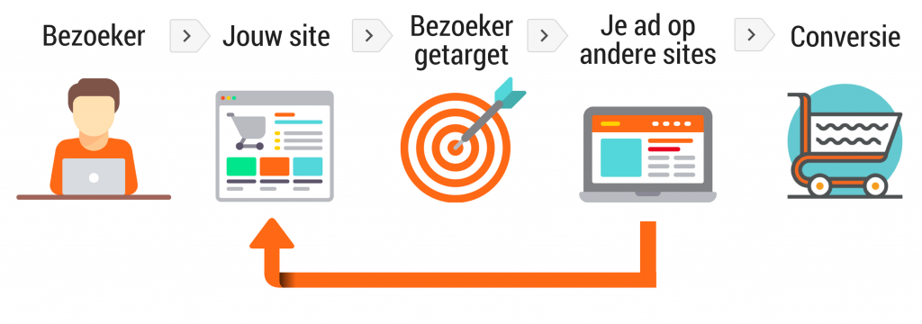 Uitleg over wat is remarketing