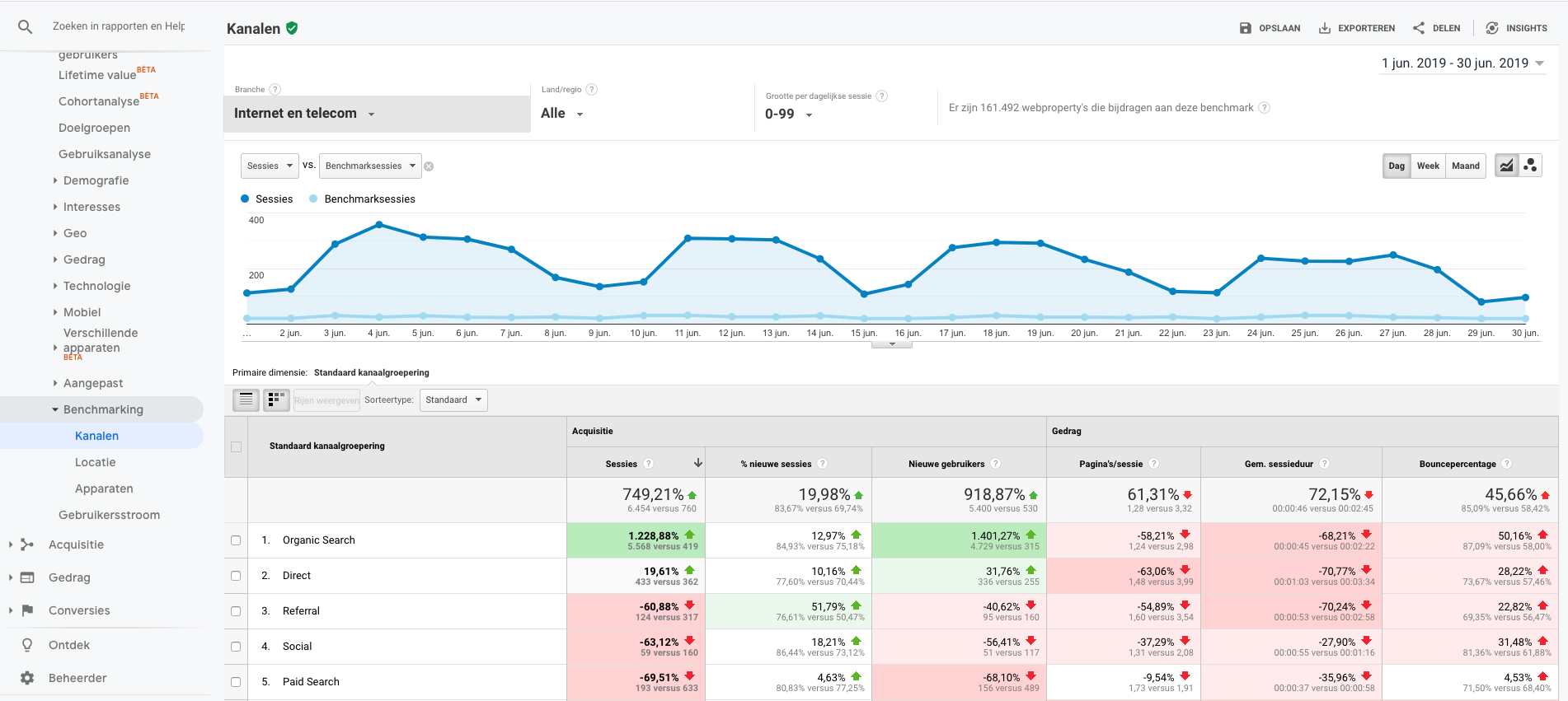Uitleg over Benchmarking in Google Analytics