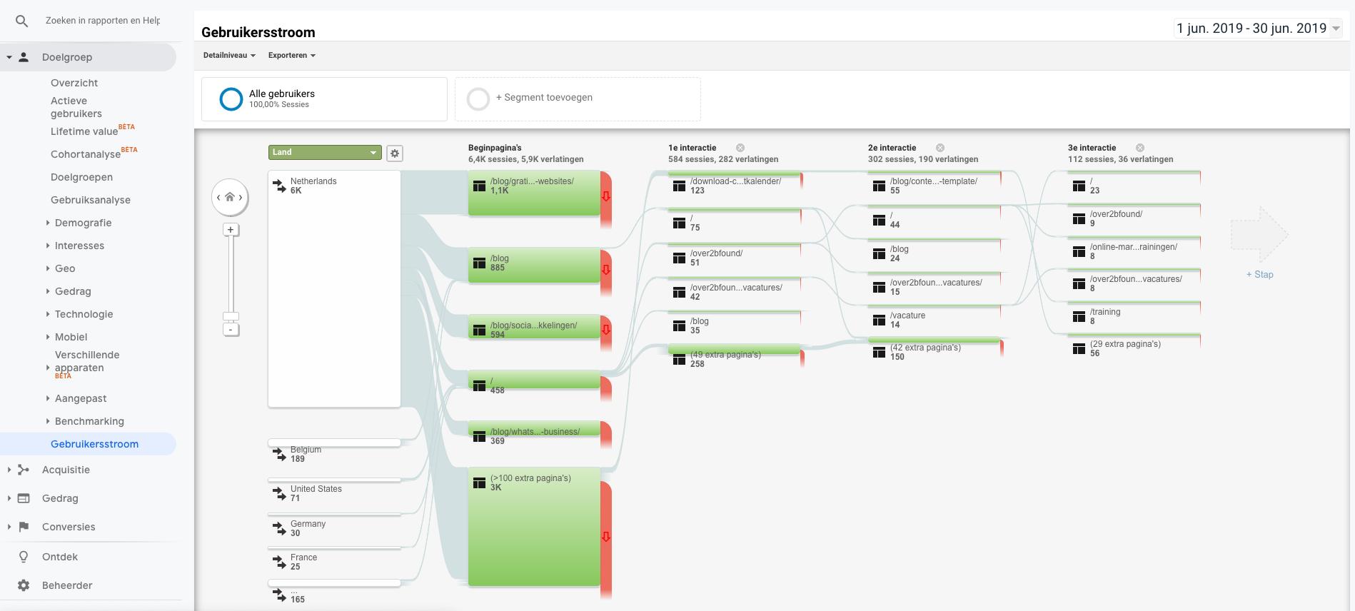 Uitleg over Gebruikersstroom in Google Analytics