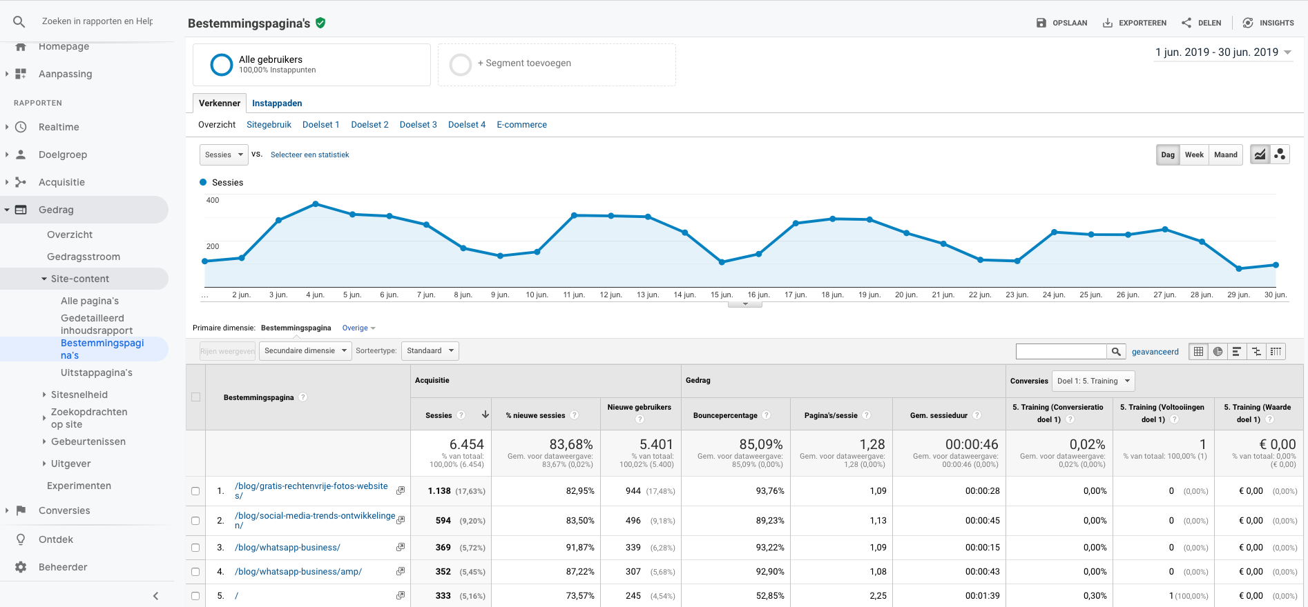 Uitleg over Bestemmingspagina's in Google Analytics