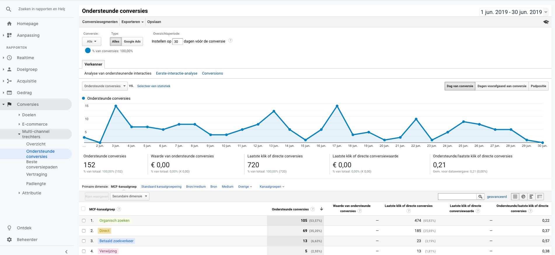 Uitleg over Multi-channel trechters in Google Analytics