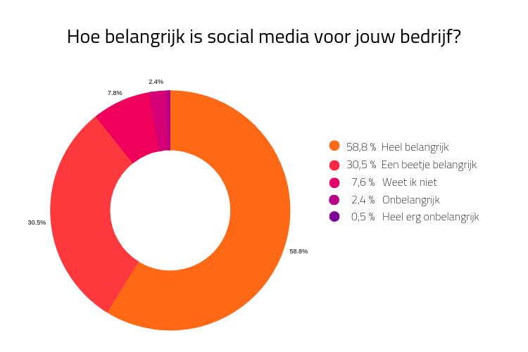 Het belang van een social media strategie