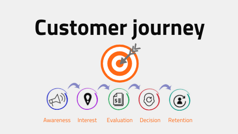 inspelen op de customer journey fasen