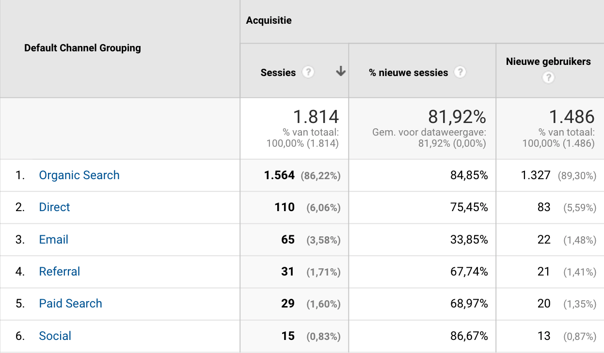 Google Ads analyseren