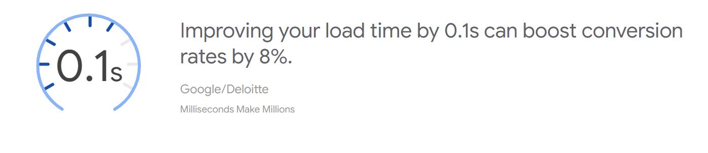 Google Deloitte snelheid rapport test