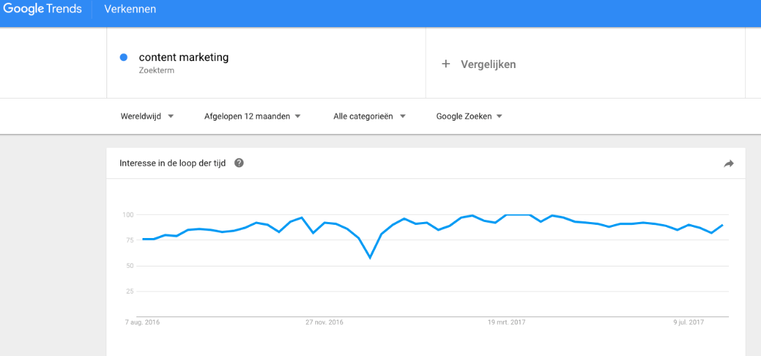 interesse analyseren in onderwerpen via Google Trends