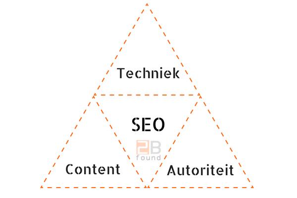 De driehoek van SEO