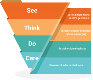 See-Think-Do-Care funnel