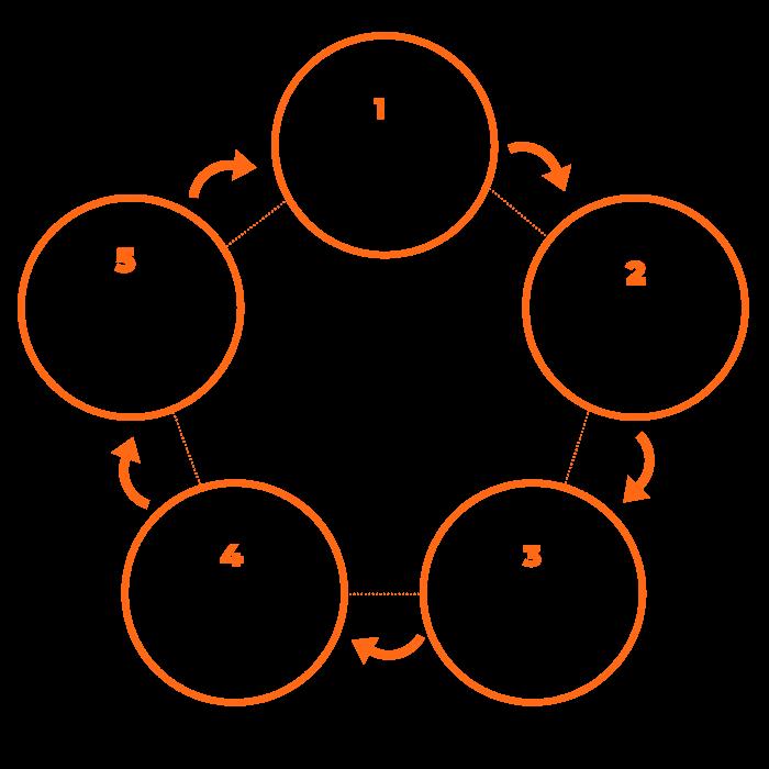 Social media strategie ontwikkelen in 5 stappen