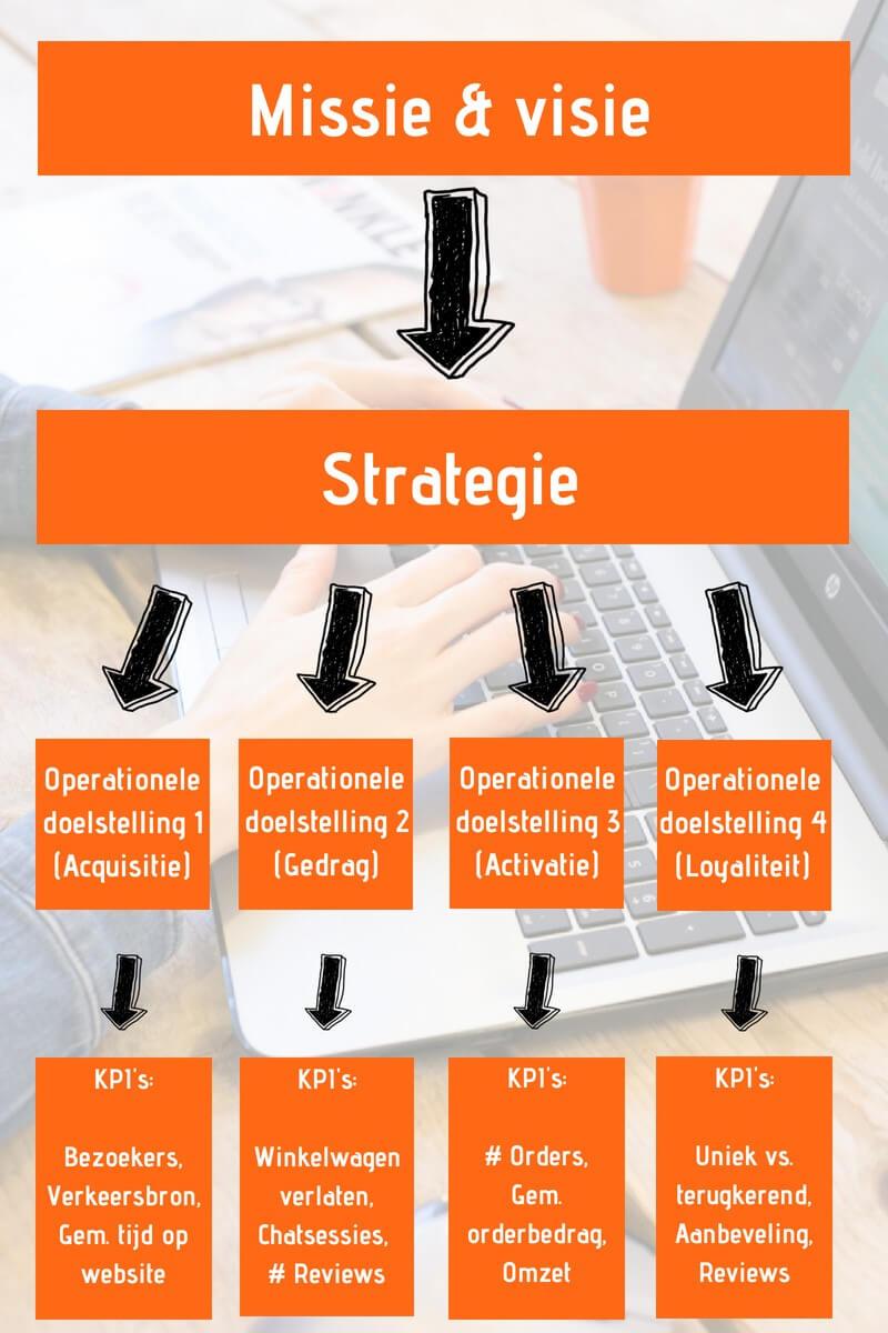 infographic van strategie naar KPI