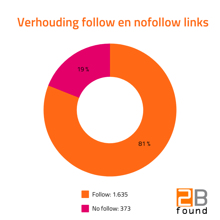 follow en nofollow links verhouding