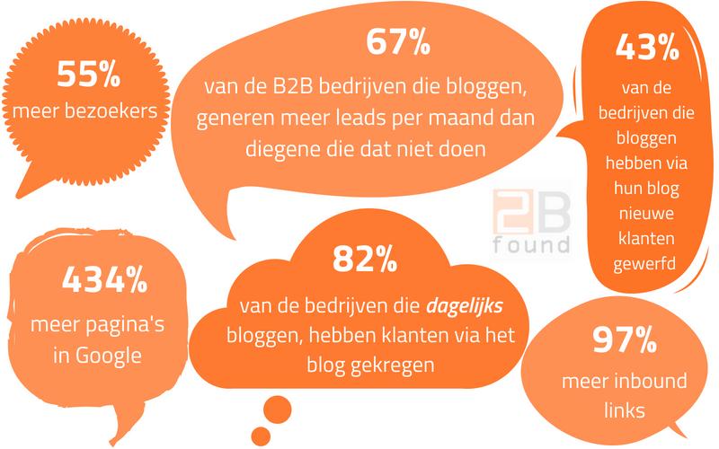 Waarom zakwlijk bloggen