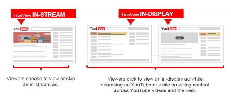 Indelingen van Youtube advertenties