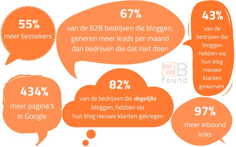 content trend: doe meer dan alleen blogs schrijven
