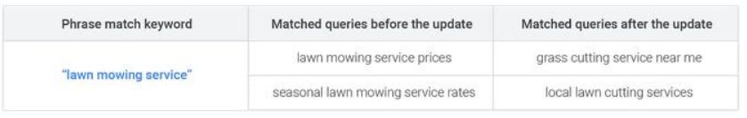 google ads keyword update: phrase match keyword door google