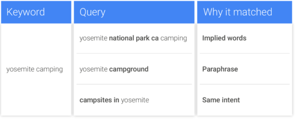 google ads keyword update: same intent keywords voor exacte zoekwoordtype door google