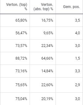 google ads metrics: vertoningen (top) %, vertoningen (abs. top) %, gemiddelde positie