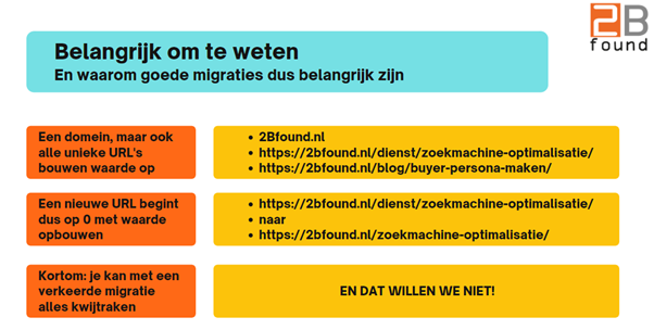 belang van goede website migraties - 2Bfound