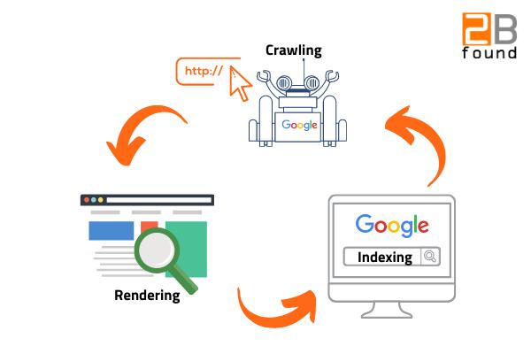 crawling, rendering en indexering proces