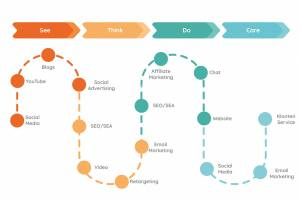 customer journey uitgelegd