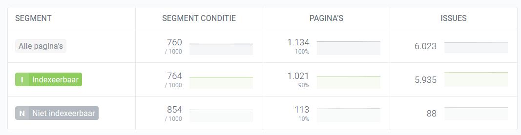 Het dashbord van je webiste in ContentKing
