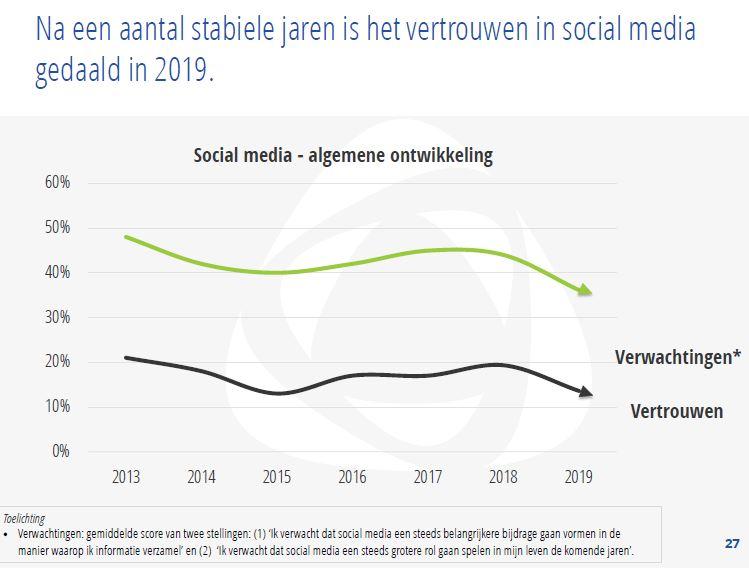 minder vertrouwen in social media 2019