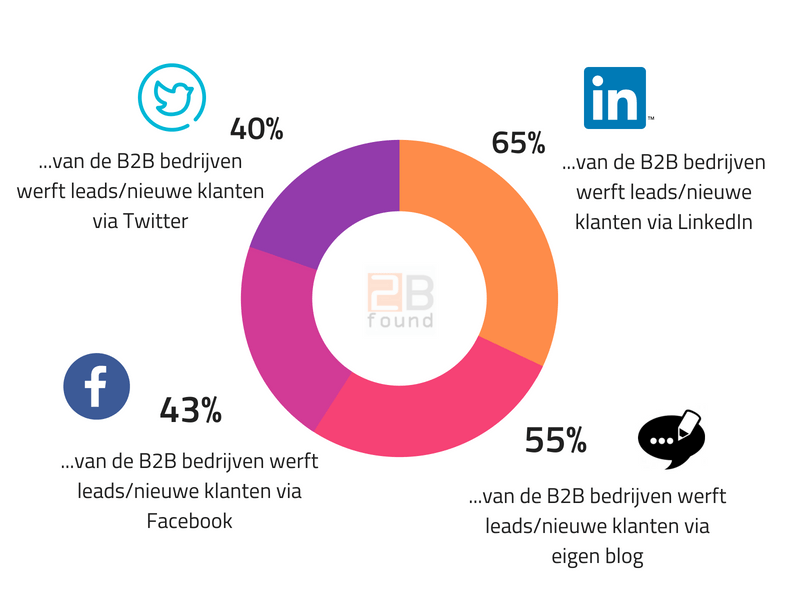 leads werven via social media