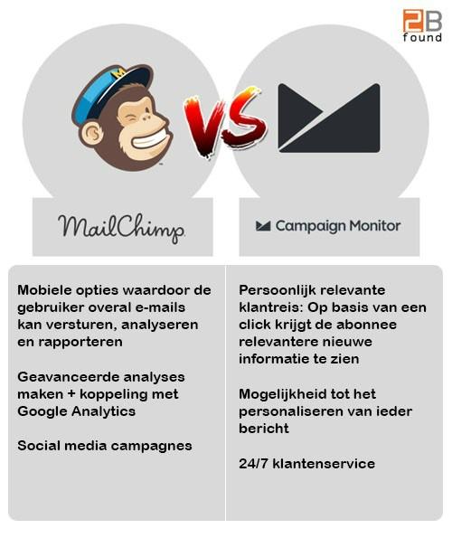 features vergelijken van MailChimp en Campaign Monitor