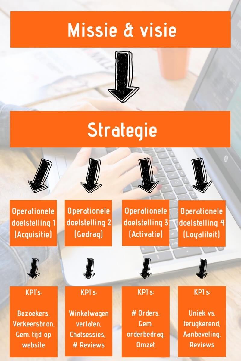 Missie en visie ontwikkelen met een strategie