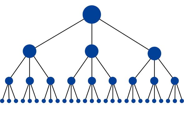 Een piramidestructuur