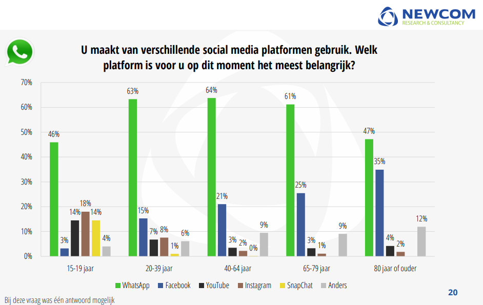 populairste social media platform 2020
