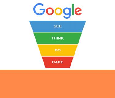 See-Think-Do-Care model van Google