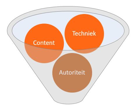 seo trends van 2019 m.b.t. content, techniek en autoriteit