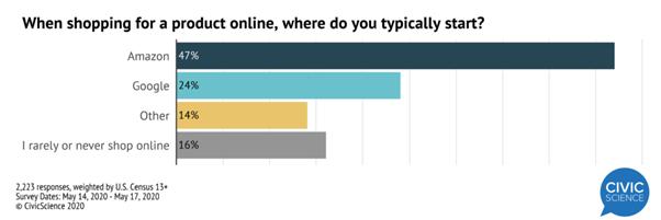 cijfers shopping gedrag amazon vs google