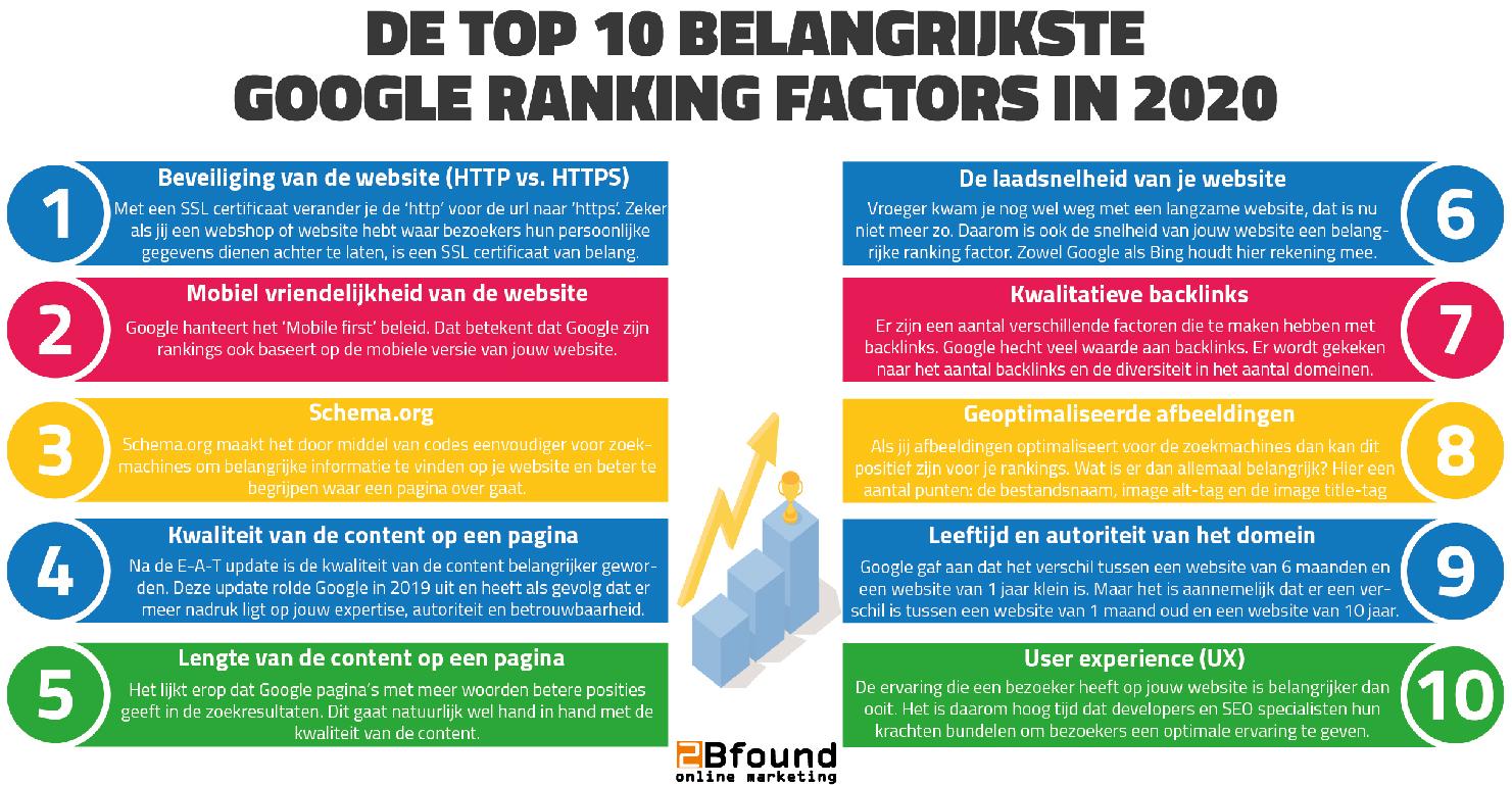 Ranking Factoren 2020 top 10