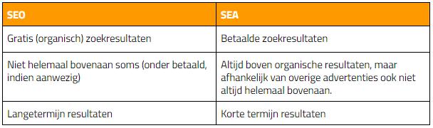 Verschil tussen SEO en SEA