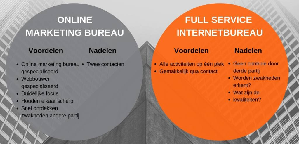 online marketing bureau vs. full service internetbureau