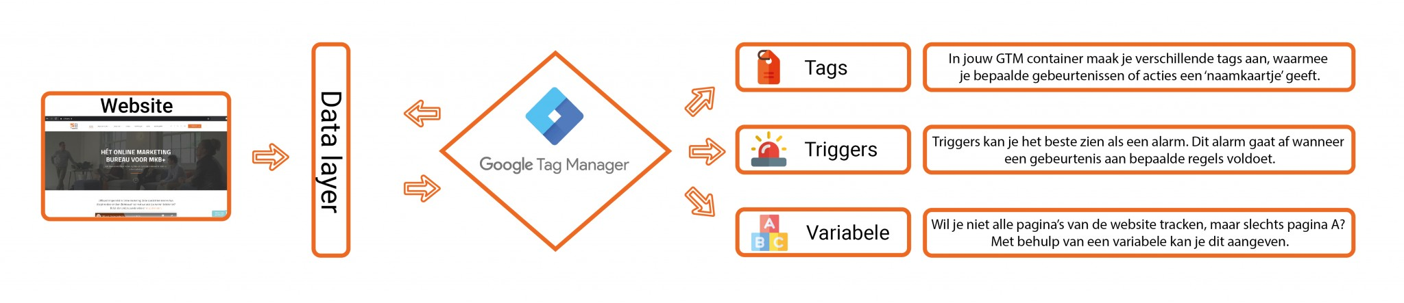 Tags, triggers, variabelen en datalayer