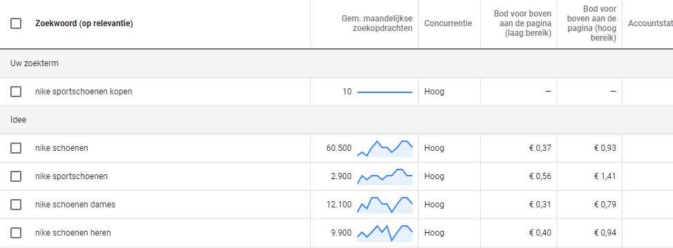 Google Keyword Planner voor zoekwoordonderzoeken